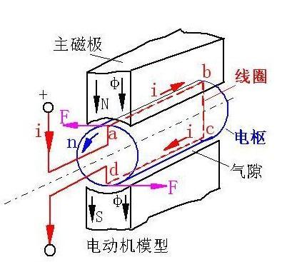 電機工作原理圖