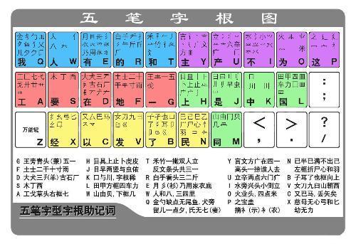 根据汉字的书写顺序取前四个笔画加末笔画.-五笔打字
