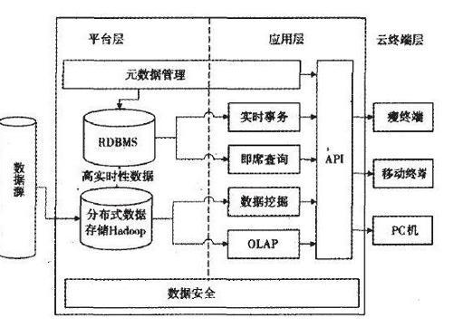 hadoop架构替代数据仓