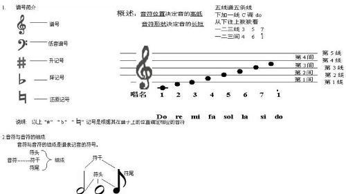 儿歌一分钱架子鼓谱-五线谱   目前世界上通用的记谱法.在5根等距离的平行横线上,标以