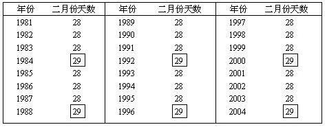 农历闰年闰月对照表图片