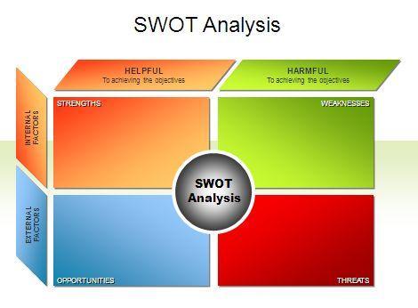 SWOT分析模型