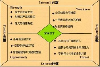 swot ● 高级swot分析法