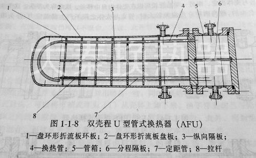u型管换热器结构图; u型管式换热器;