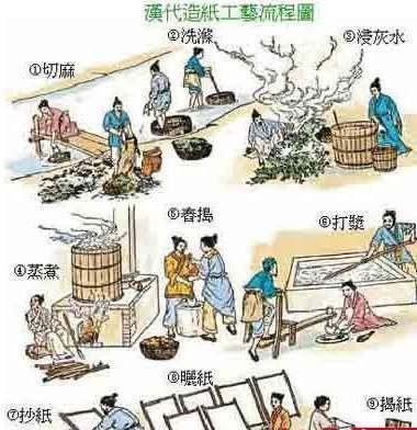 于是蔡伦在造纸的流程中首创了蒸煮的方法