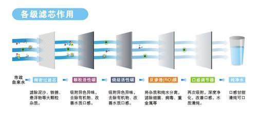活性碳过滤器,为预处理设备,以保证后续系统的正常运行;反渗透(ro)