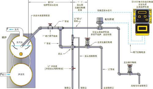三个继电器输出状态,电源,控制,报警,取样流量,加药,定时器1,定时器2