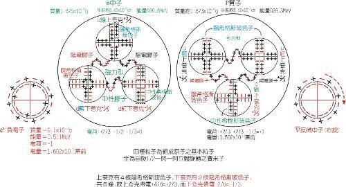 电子,质子和中子-内部结构模型图