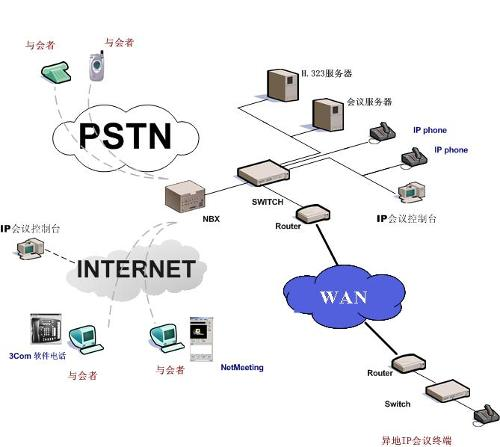 IP电话发展前景