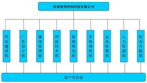 广告公司架构树状图