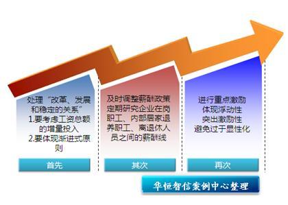 企业的战略,企业的组织结构及企业的文化相匹配