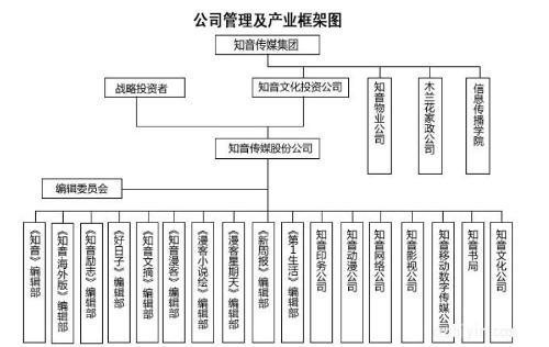 公司管理及产业架构图