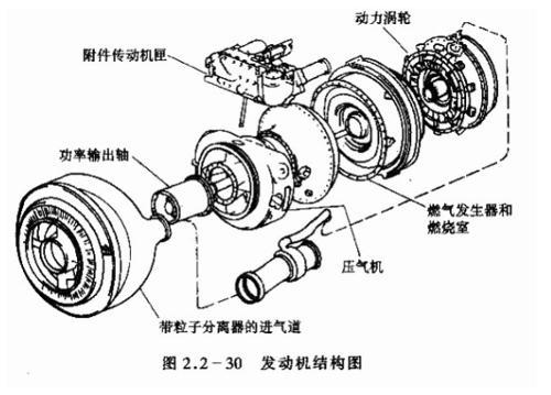 在带有压气机的涡轮发动机这一类型中,涡轮轴发动机出现得较晚,但