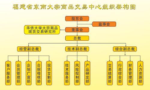 第三节公司治理; 新的组织架构分工更加清晰; 东南大宗商品交易中心