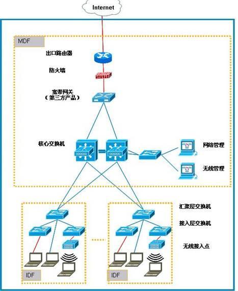 null 计算机网络系统就是利用通信设备和线路将地理位置不同,功能