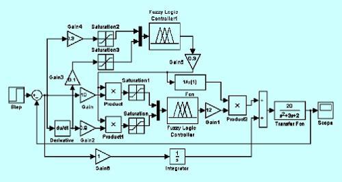 模糊控制器结构