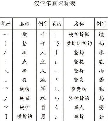 汉字的基本笔画即点,横