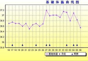 人体体温范围_人的正常体温是多少_人正常体温是多少度_淘宝助理