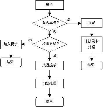 营销活动或销售过程的自动化步骤)的工作流程方法.