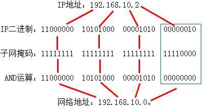 或主机号.课件掩码网络结构为就是号全部是1,主机号全部是0的ip地理.西亚网络的地址图片