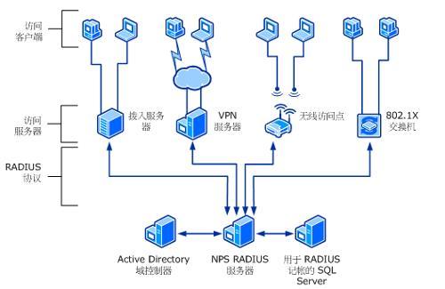 各种访问客户端的radius 服务器的 nps