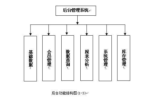 的功能结构图1-3如下
