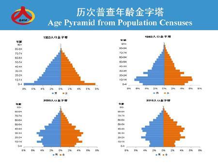世界第六次人口普查_第六次人口普查图片