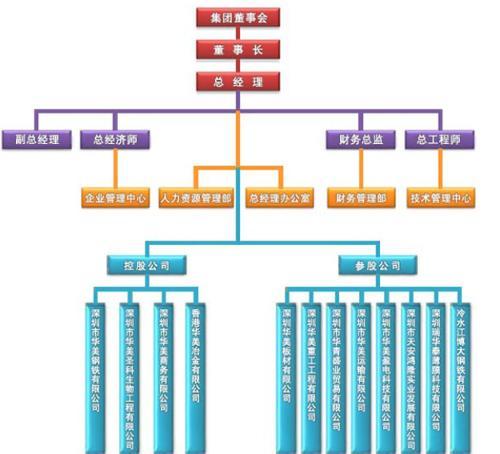 组织结构图片