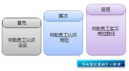 入职步骤流程图