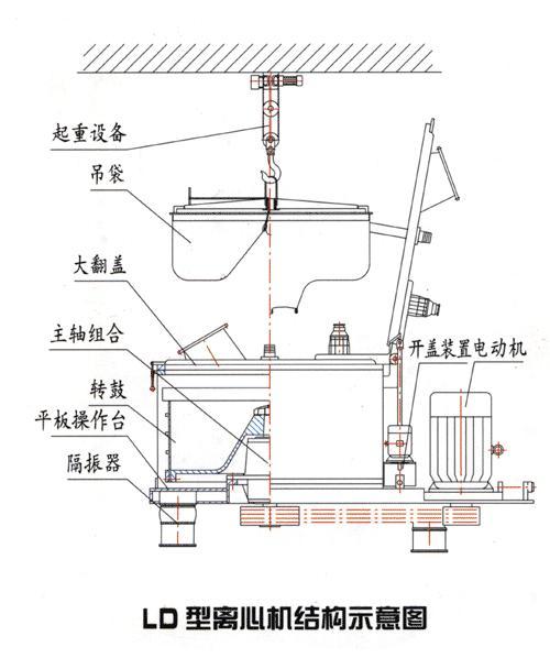 离心机结构示意图;; 吊袋离心机结构图; 平板吊袋离心机结构示意图