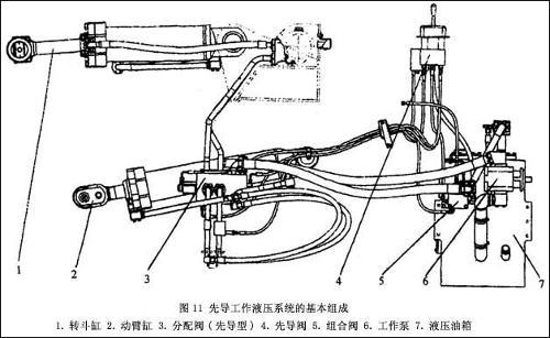 装载机的液压系统图片
