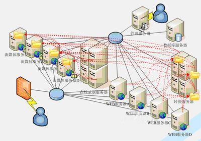 分布式計算系統 Python分布式爬蟲、信息檢索、搜索引擎原理及應用視