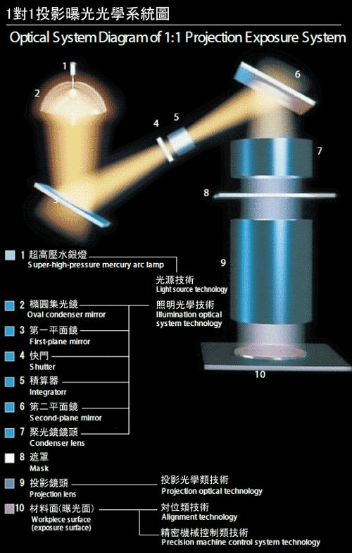 2. 光学系统总体设计和布局.   3. 光学部件(光组,镜头)的设计.