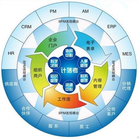 软件开发包括:项目管理控制程序