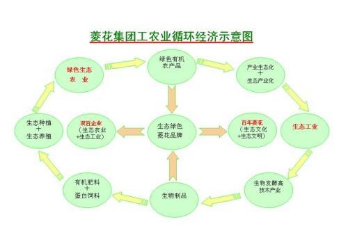 经济结构示意图