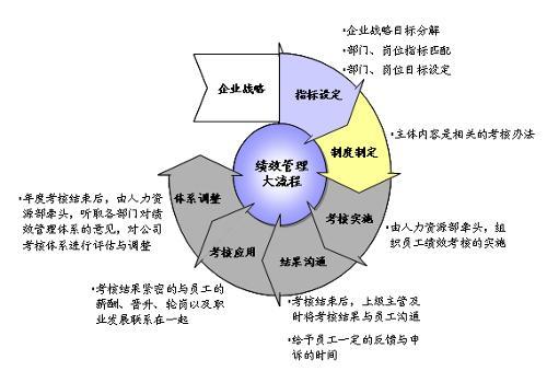 战略的绩效管理流程