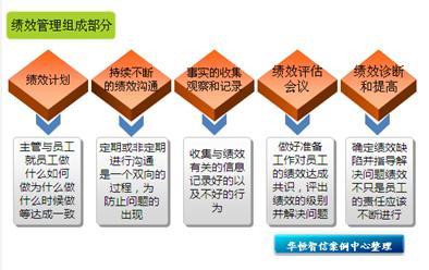 华恒智信——绩效考核管理办法