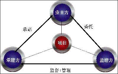 工程施工项目 b.  实施建设工程监理有什么意义?