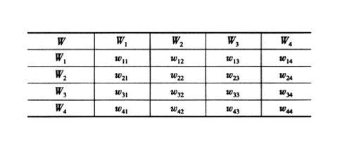 改进层次分析法,模糊层次分析法和可拓模糊层次分析