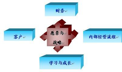 决策平衡单操作步骤