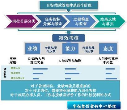 绩效管理流程
