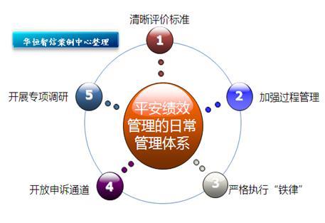 华恒智信-绩效管理的5个部分