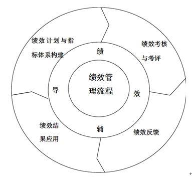 华恒智信-绩效管理流程图