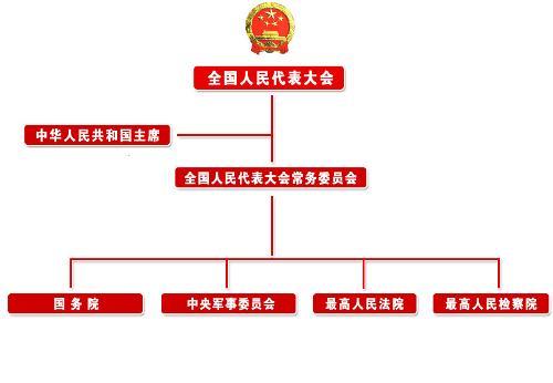 国家监察部部长_中华人民共和国 - 搜狗百科