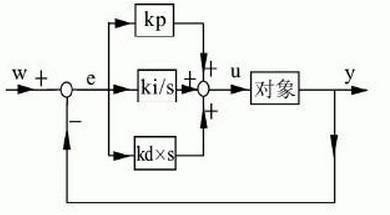 控制系统PID调节器参数整定设计_pid控制 - 搜狗百科