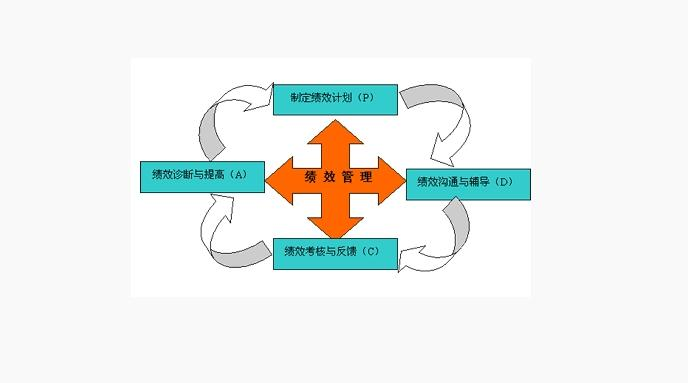 绩效考核管理 - 搜狗百科