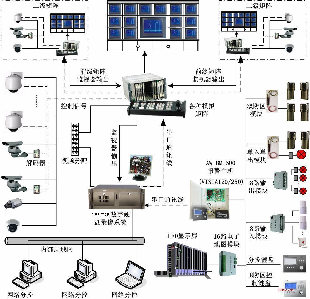 视频矩阵切换器工程应用系统图示   参考资料:   矩阵切换...