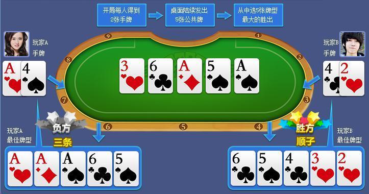 多彩德州扑克游戏规则