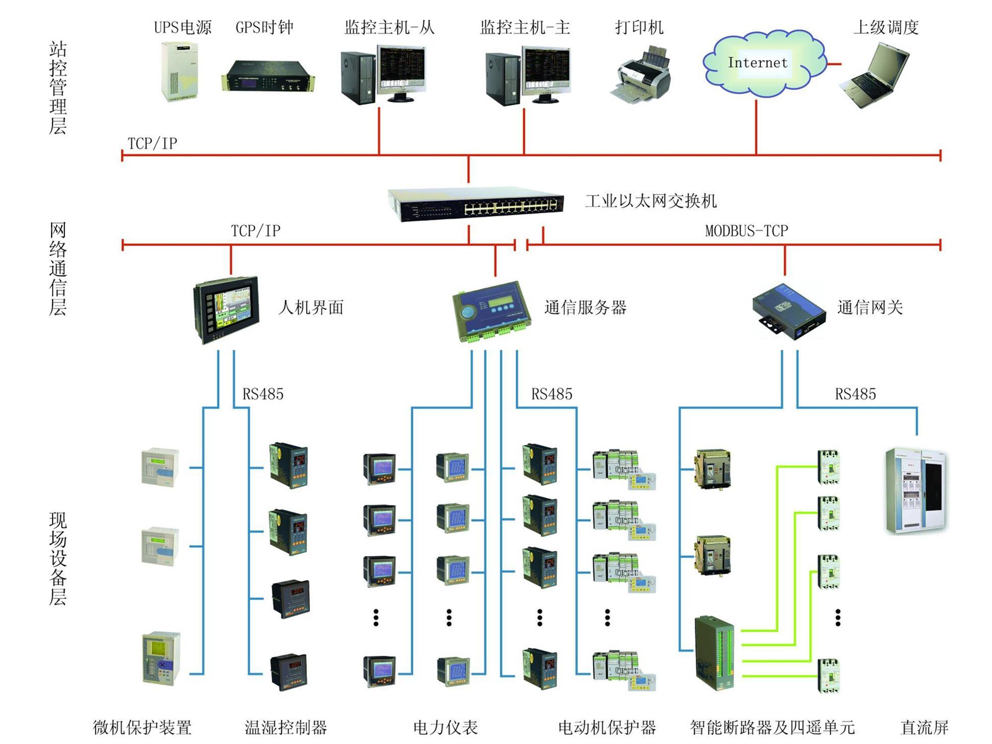 中国电力能源结构