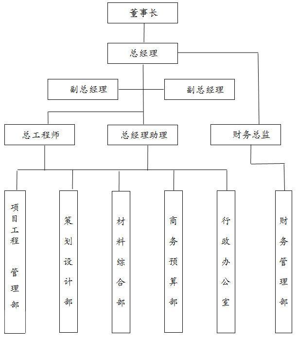 建筑集团组织结构图